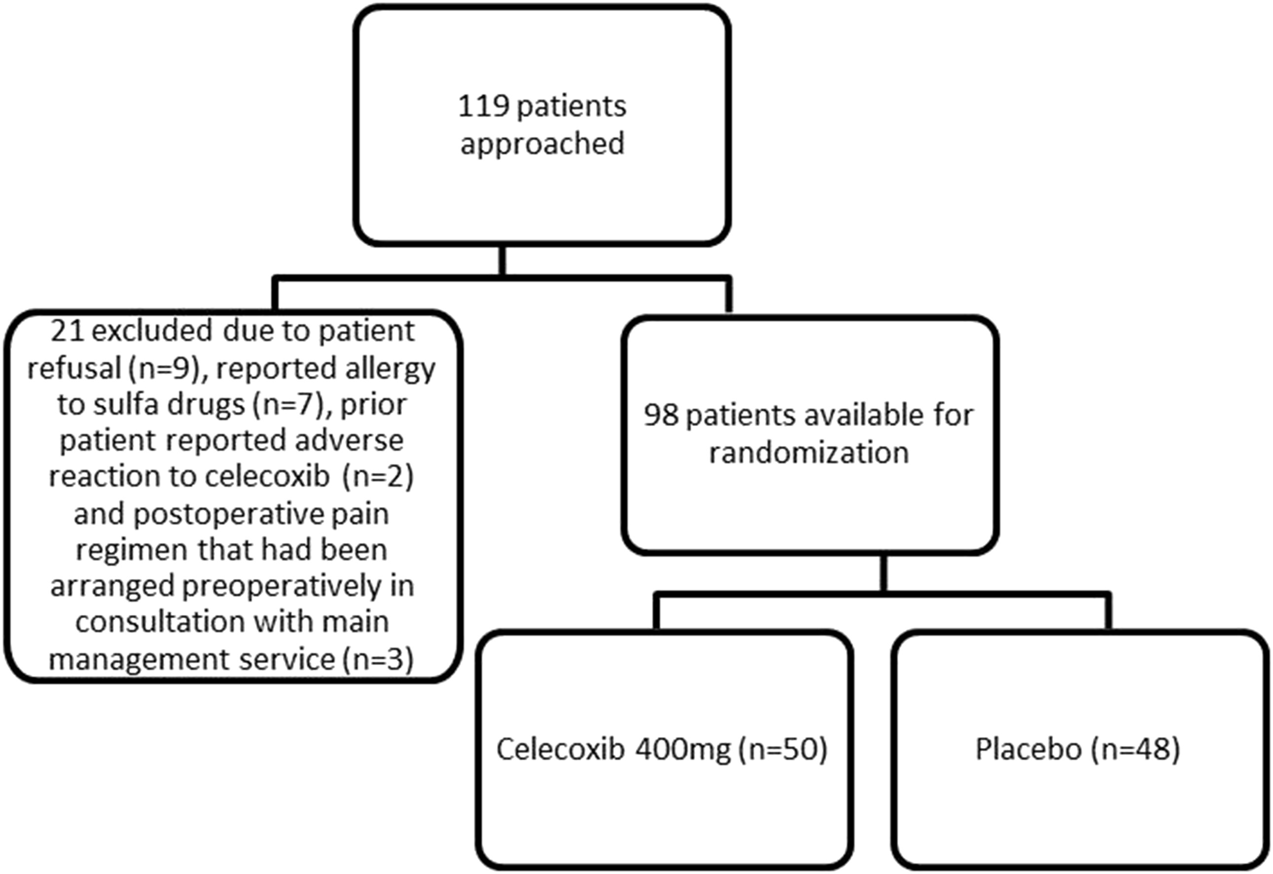postoperative pain management case study After day surgery with most studies reporting the incidence  poor postoperative  pain relief has been associated with an increased incidence of.